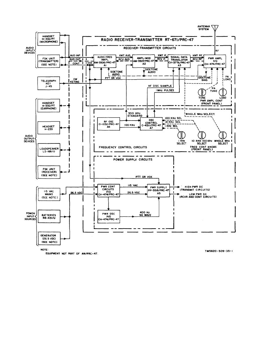 Figure 2 1 Radio Set An Prc 47 Overall Block Diagram Of Transmitter